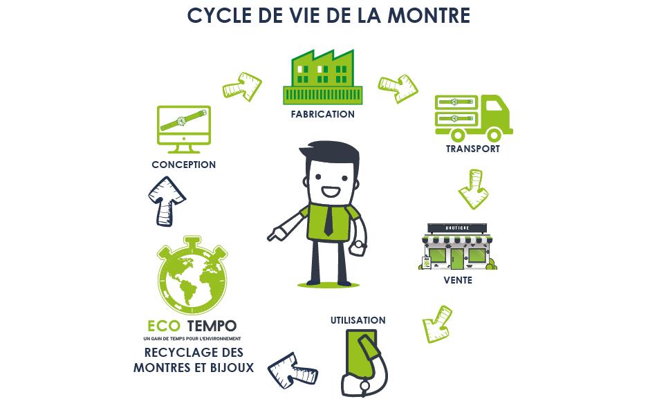 Le Cycle de vie de la montre vu par Eco Tempo