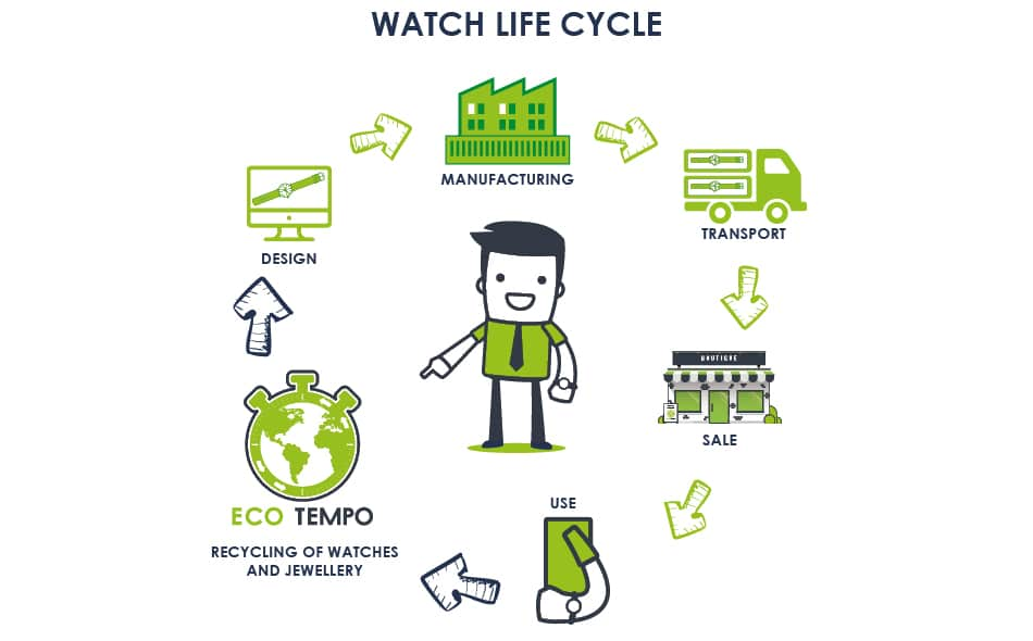 watch life cycle